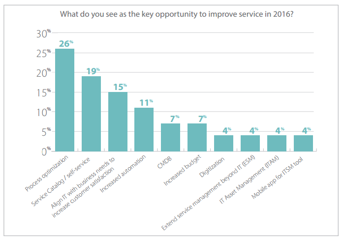Warm up your 2016 ITSM strategy with research from Axios, Deloitte and others.png