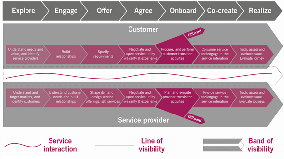 ITIL 4 Customer Journey Mapping