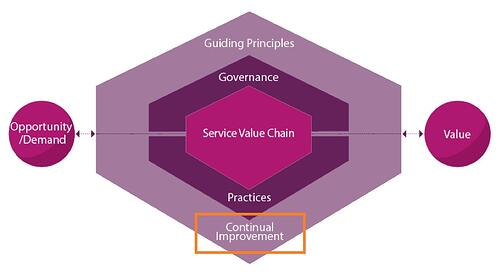 ITIL-4-Service_Value_System_Continual-Improvement