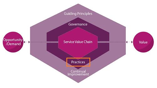 ITIL-4-Service_Value_System_Practices