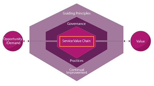 ITIL-4-Service_Value_System_Service-Value-Chain