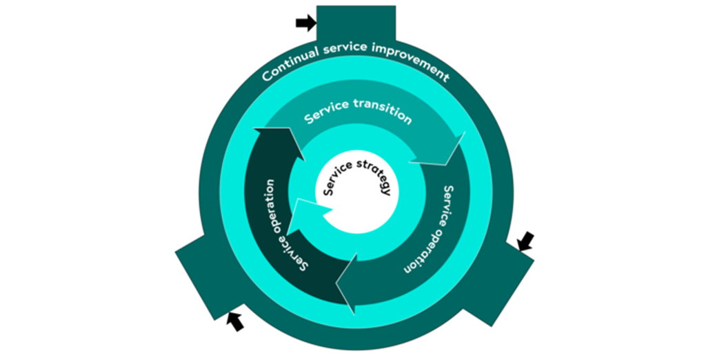 ITIL3-Service-Lifecycle_Model