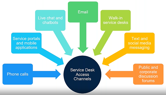 omnichannel-service-desk-channels