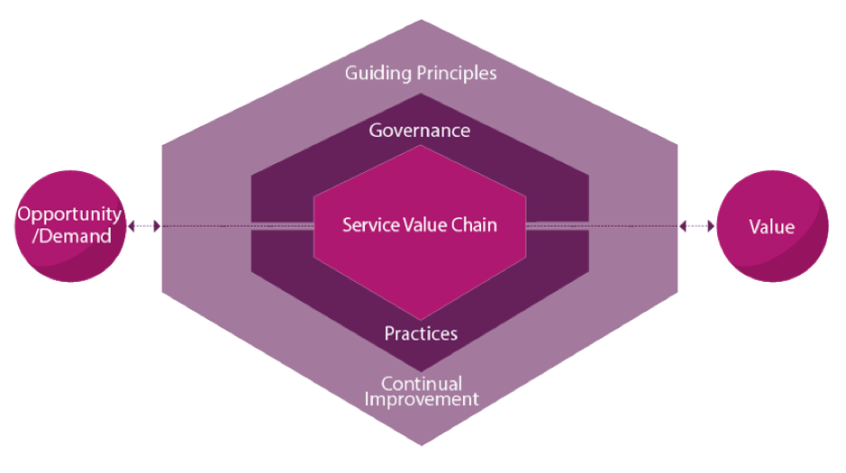 What is the ITIL 4 Service Value System?