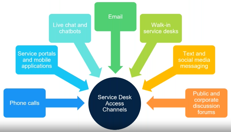 Why You Need an Omnichannel Service Desk
